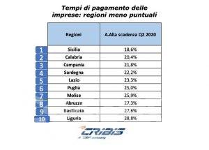 Imprese: solo il 33% paga alla scadenza, Valle d'Aosta al nono posto, al primo il Trentino Alto Adige