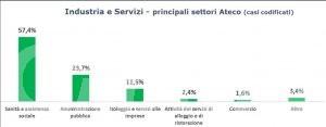 Coronavirus, Report Inail: in Valle d'Aosta denunciati 754 infortuni da inizio pandemia