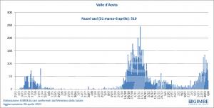 Coronavirus, Valle d'Aosta: Fondazione Gimbe: nuovi contagi in diminuzione