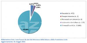 Covid, Valle d'Aosta: a maggio crolla il contagio, i vaccini salgono al 23 per cento