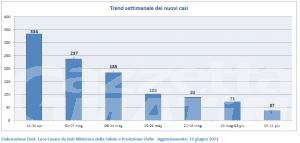 Covid, Valle d'Aosta: solo 30 nuovi casi settimanali per 100 mila abitanti, numeri da zona bianca