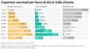 Coronavirus, Valle d'Aosta: solo 14 nuovi casi in una settimana, -95% rispetto a aprile