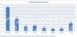 Covid, Valle d'Aosta: in una settimana triplicati i nuovi casi di contagio