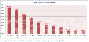 Coronavirus: in Italia i nuovi casi in discesa da 15 settimane
