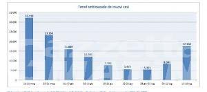 Covid, domina la variante Delta: boom di nuovi casi (+107%) in una settimana, ma pochi in ospedale