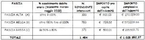 Coronavirus: fondi ai sanitari impegnati nell'emergenza, raggiunto l'accordo