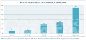 Covid, Valle d'Aosta: +134% nuovi casi di contagio, ma bassa ospedalizzazione