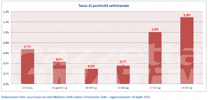 Covid, Valle d'Aosta: + 20% di nuovi casi in una settimana, 2 ricoverati
