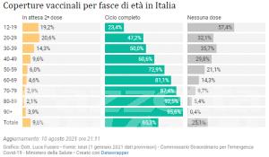 Covid: solo Valle d'Aosta e Provincia di Trento senza ricoveri in terapia intensiva, sale il contagio