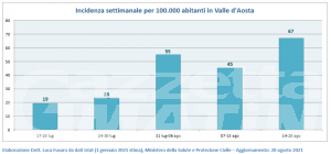 Covid, Valle d'Aosta: 67 nuovi casi positivi ogni 100 mila abitanti
