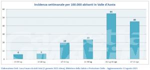 Covid: Valle d'Aosta unica regione senza ricoveri in Terapia intensiva, casi positivi in calo