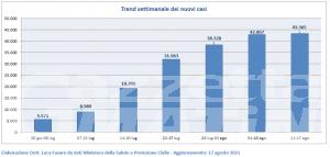 Covid, Italia: crescono contagi, ricoveri e morti, in Valle d'Aosta nessun posto in Terapia intensiva occupato