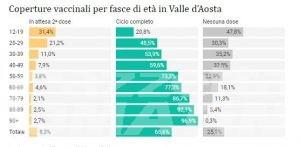 Covid, Valle d'Aosta: crollano incidenza e tasso di positività