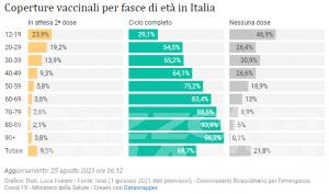 Covid, Valle d'Aosta: il contagio rallenta, meno di 50 nuovi casi a settimana