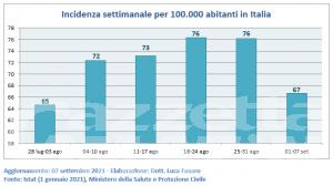 Covid: Valle d'Aosta si conferma la regione con la minore incidenza settimanale