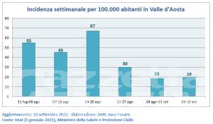 Covid, Valle d'Aosta: nuovi contagi e incidenza restano bassi e stabili