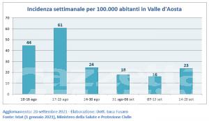 Covid, Valle d'Aosta: più 45% nuovi contagi, sale anche l'incidenza settimanale
