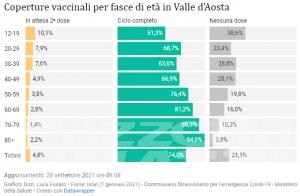 Covid, Valle d'Aosta: calano i nuovi casi di contagio e scende l'incidenza