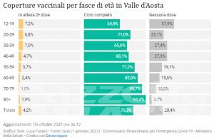 Covid, Valle d'Aosta: quasi raddoppiati i nuovi casi e l'incidenza settimanale
