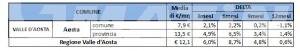 Casa, Valle d'Aosta: balzo dei canoni di locazione, +6%